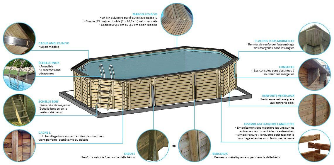 Présentation de la composition d'une piscine bois Sunbay