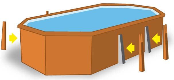 Schéma de présentation des renforts de structure