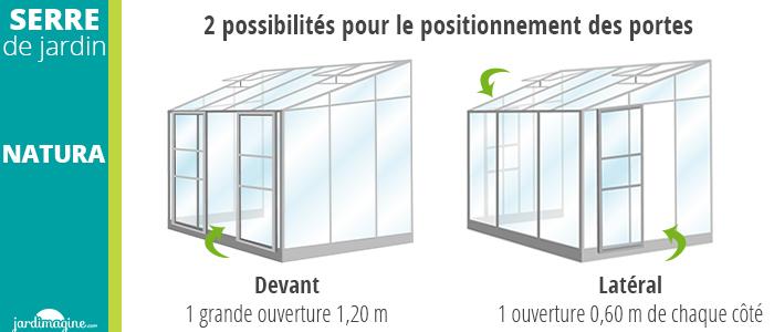 2 possibilités pour le positionnement des portes