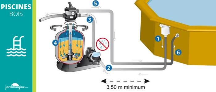 comment fonctionne une pompe de filtration pour piscine hors sol